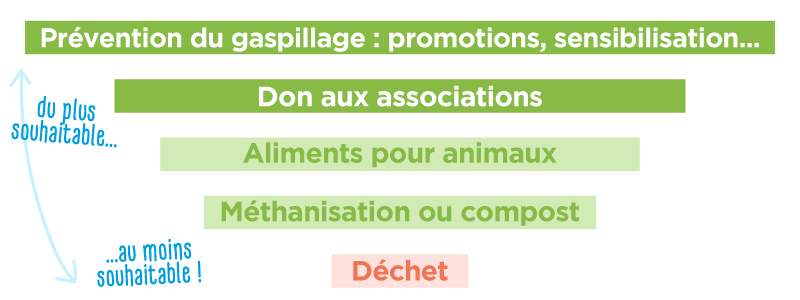 loi-garot-actions-prioritaires-contre-le-gaspillage-alimentaire
