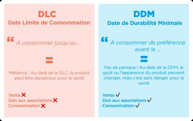 les-dates-de-conservation-décryptées-pour-lutter-contre-le-gaspillage