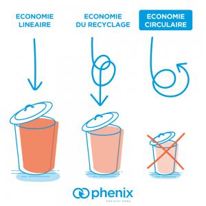 L'économie circulaire, c'est quoi ?