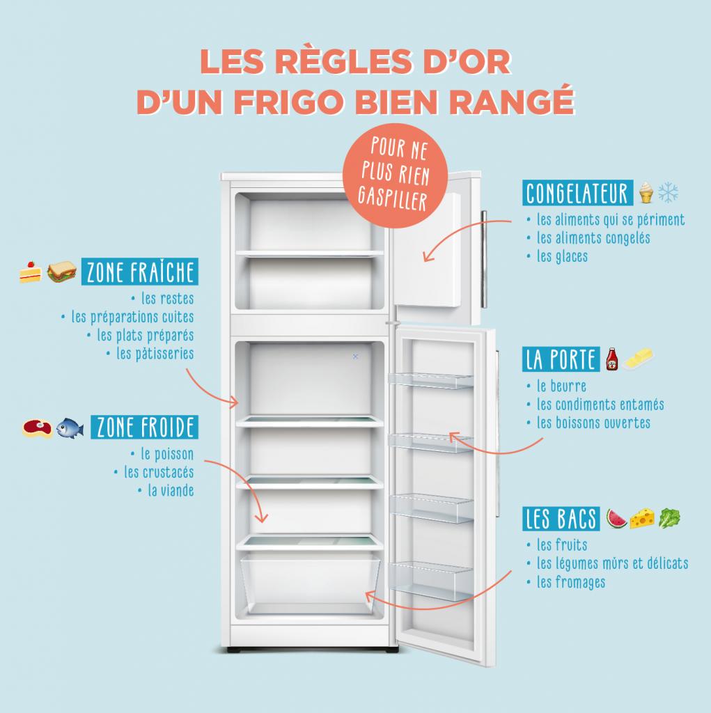 Les règles d'or du rangement de frigo