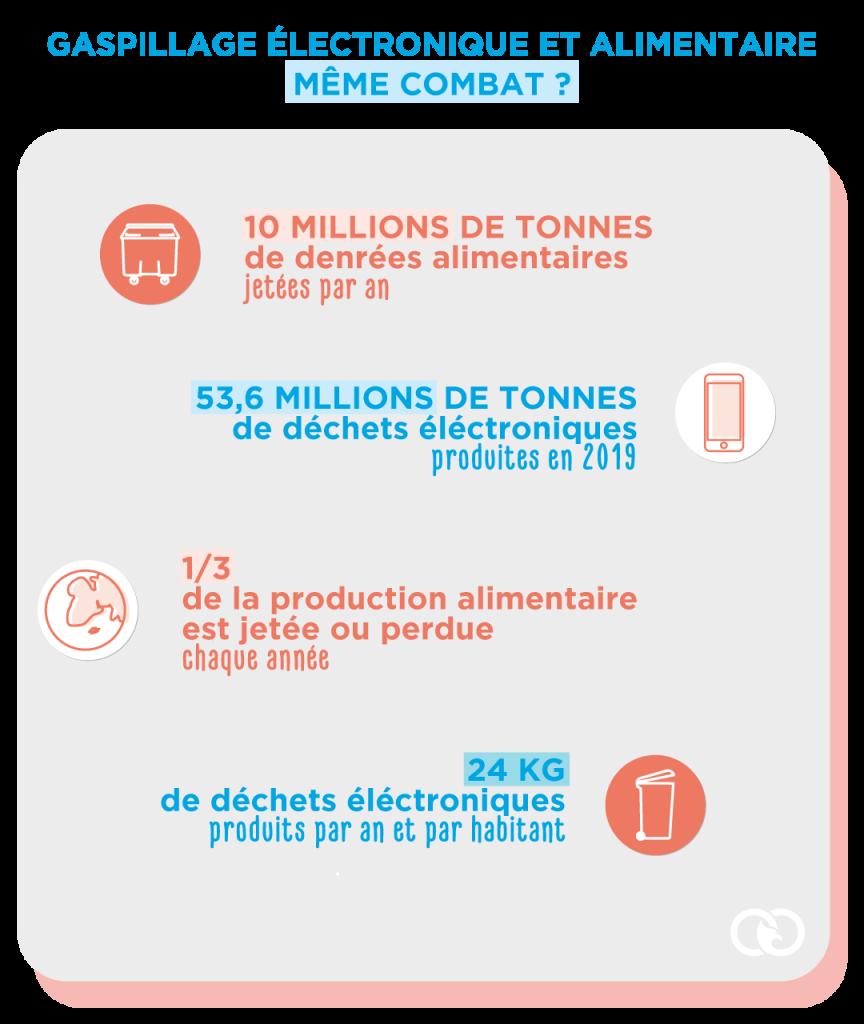 Gaspillage électronique et alimentaire chiffres